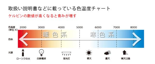 カメラの取扱説明書に書かれている色温度