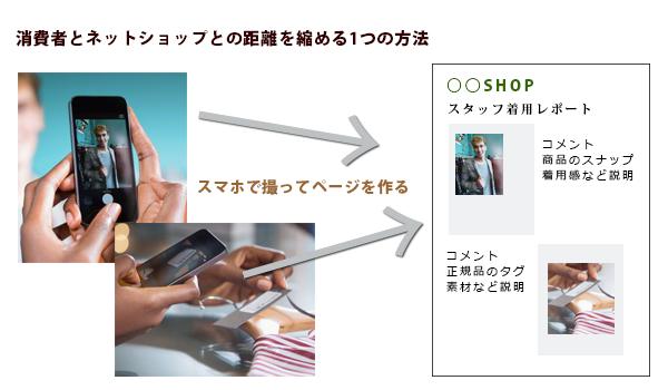 商品特集ページ構成例