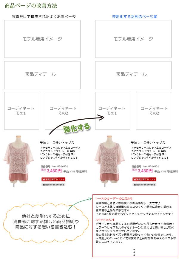 商品ページの構成例