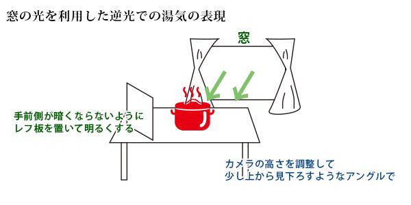 料理写真の撮影方法
