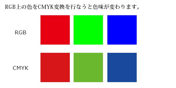 CMYKとRGBの色合いの違い