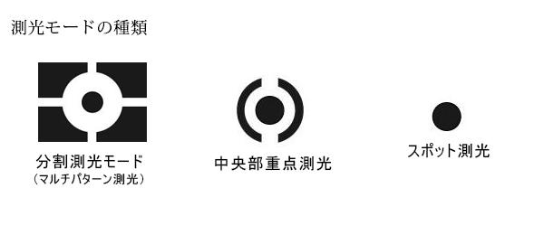 測光モードのマーク表示