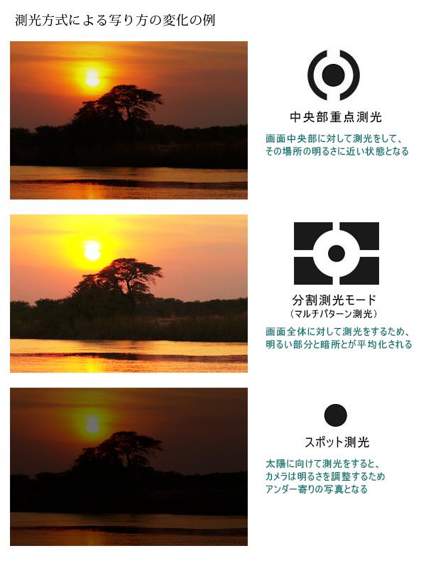 測光モードの違いによるサンプル画像