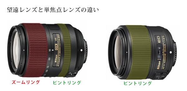 望遠レンズと単焦点レンズの違い