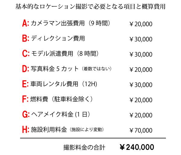 ロケ撮影の費用の明細サンプル